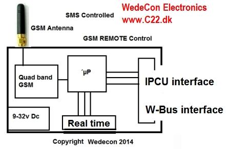 IPCU RFID  elektronikudvikling GSM module OBDII M-Bus