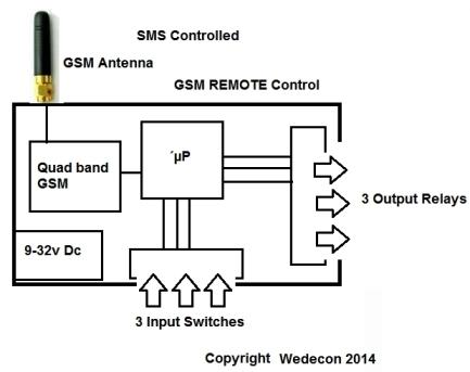 IPCU elektronikudvikling GSM Control Arduino MC60 Quectel